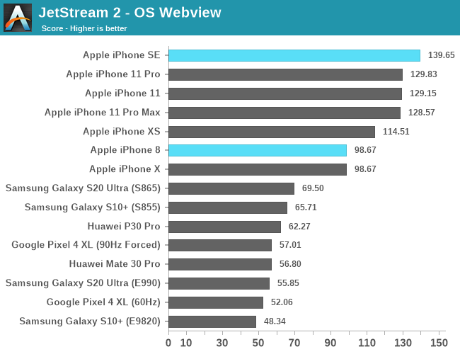 iPhone SE outperforms Samsung S20 Ultra